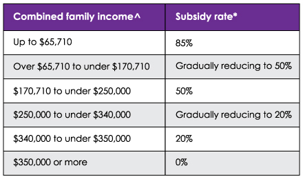 QikKids - Child Care Subsidy Package